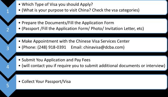 China Visa Application Procedure